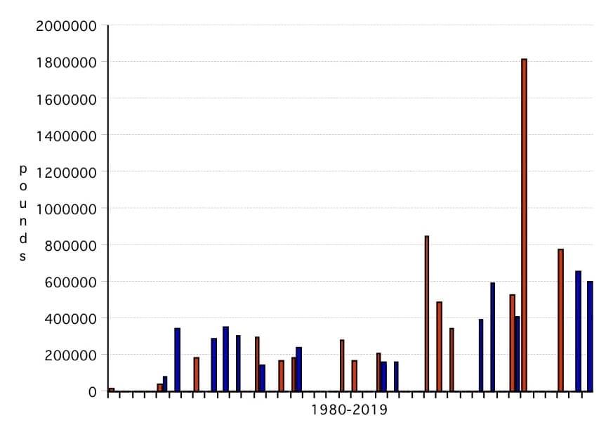 Bar graph 4